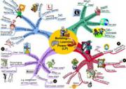 How To Make A Mind Map 2/2